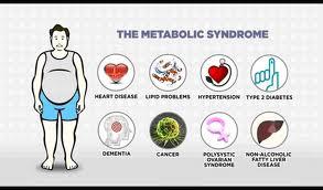 Vad är metabolt syndrom?